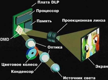 dlp-проектор схема